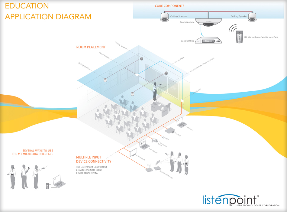 Listenpoint is a custom package to suit your classroom audio needs